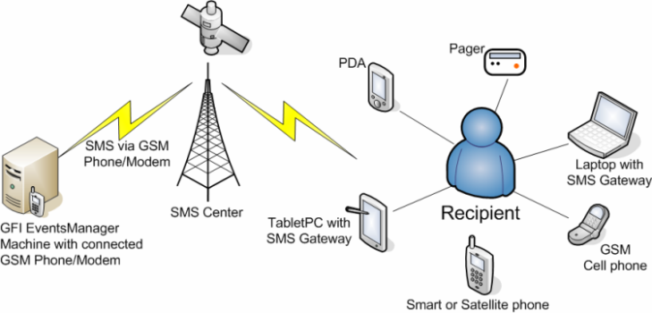 Application of UHF Mobile Video Wireless Communication System