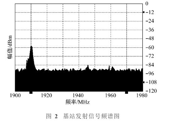 基站发射信号的频谱分析图
