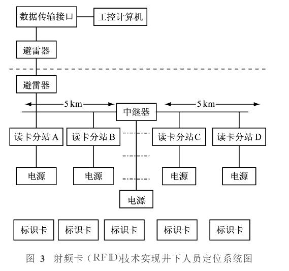 射频卡(RFID)技术实现井下人员定位系统