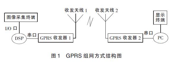 图1_GPRS组网方式结构图