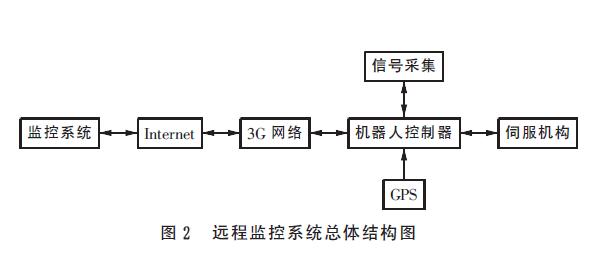图2_远程监控系统总体结构图