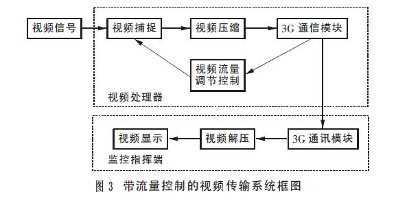 图3_带流量控制的视频传输系统框图