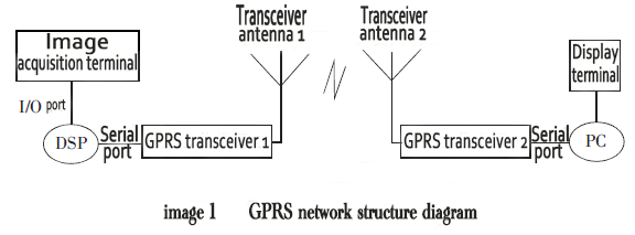 image1_GPRS network structure diagram