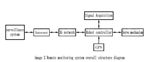 image2_Remote monitoring system overall structure diagram