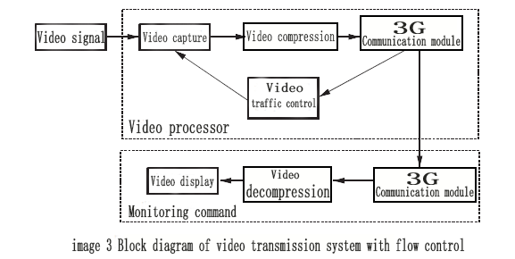 image3_Block diagram of video transmission system with flow control