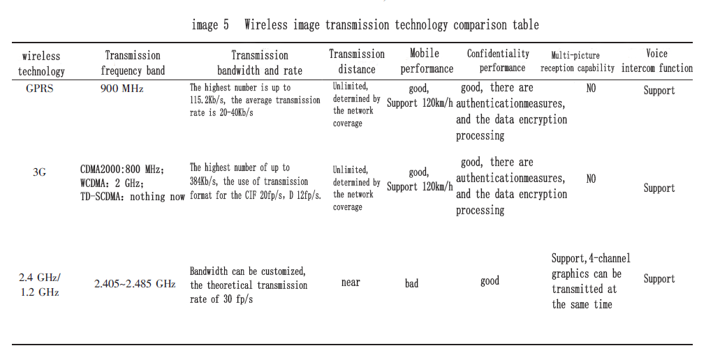 image5_Wireless image transmission technology comparison table